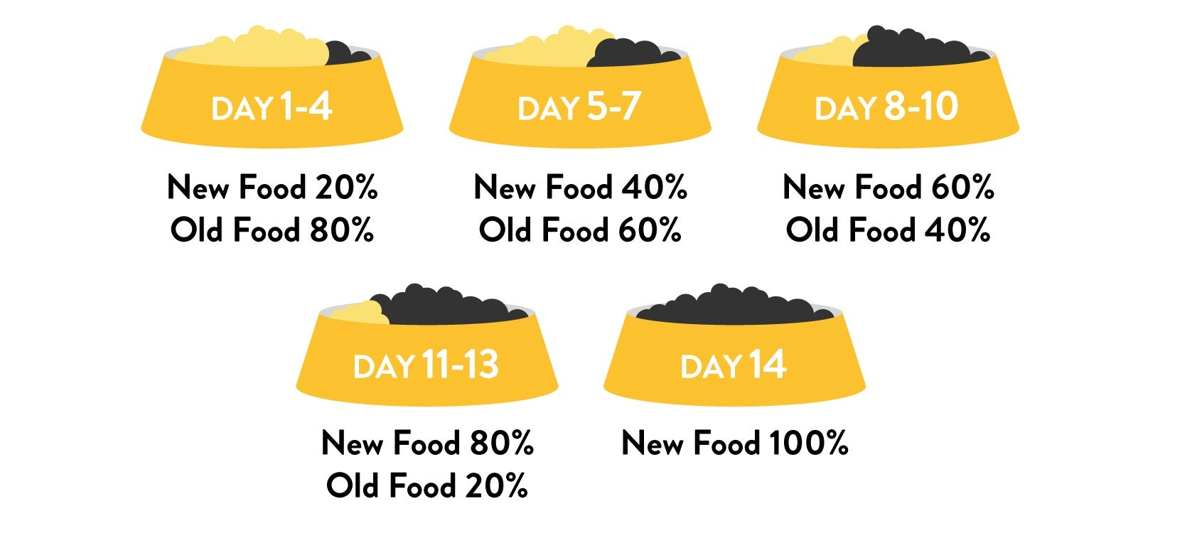 Gradually transition your dog to new food over 14 days.